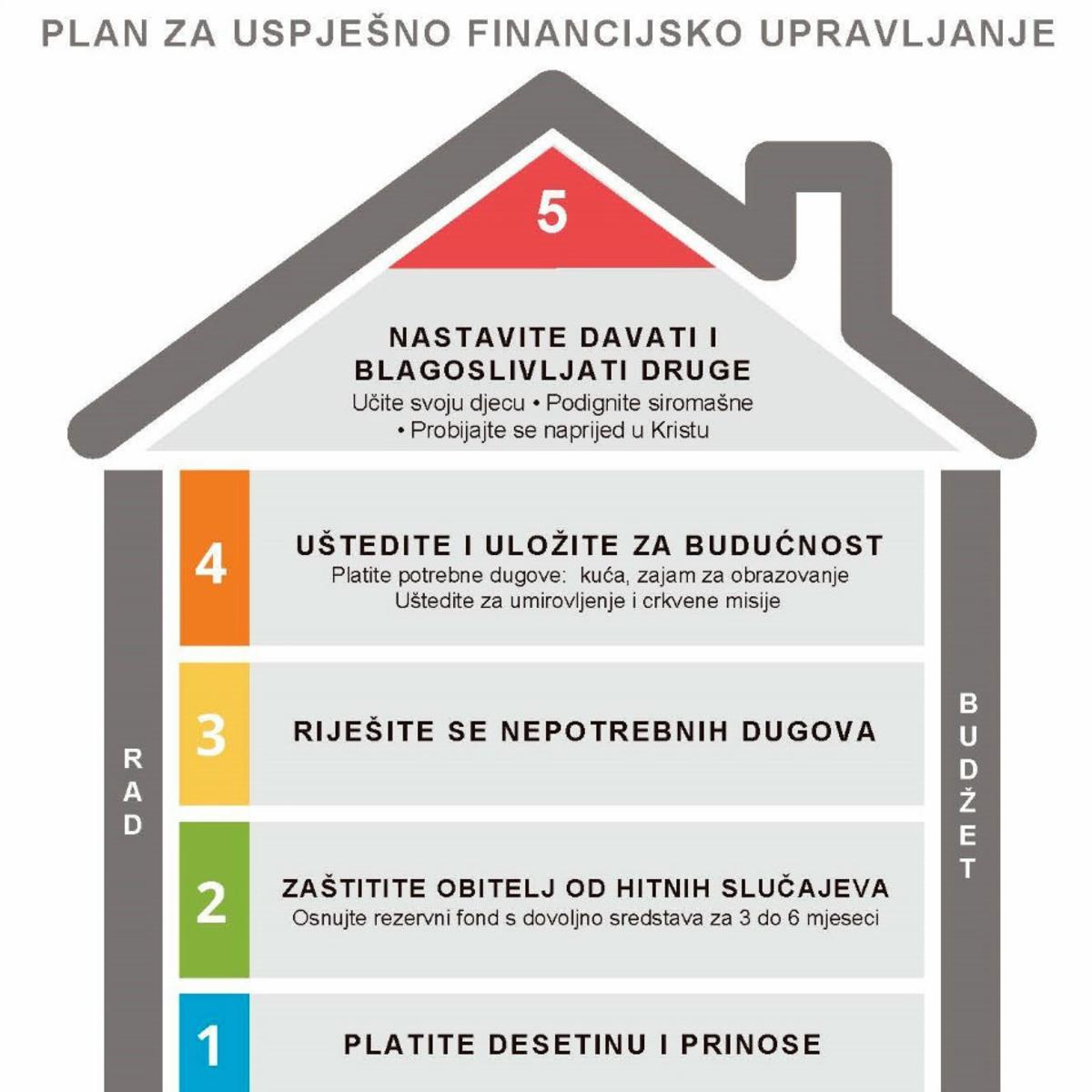 Plan za uspješno financijsko upravljanje