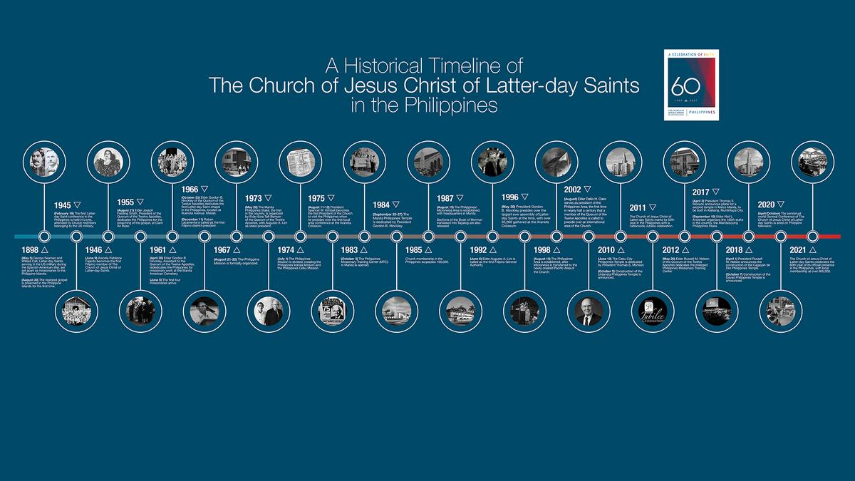 Timeline detailing significant events in the growth of the Church of Jesus Christ in the Philippines.