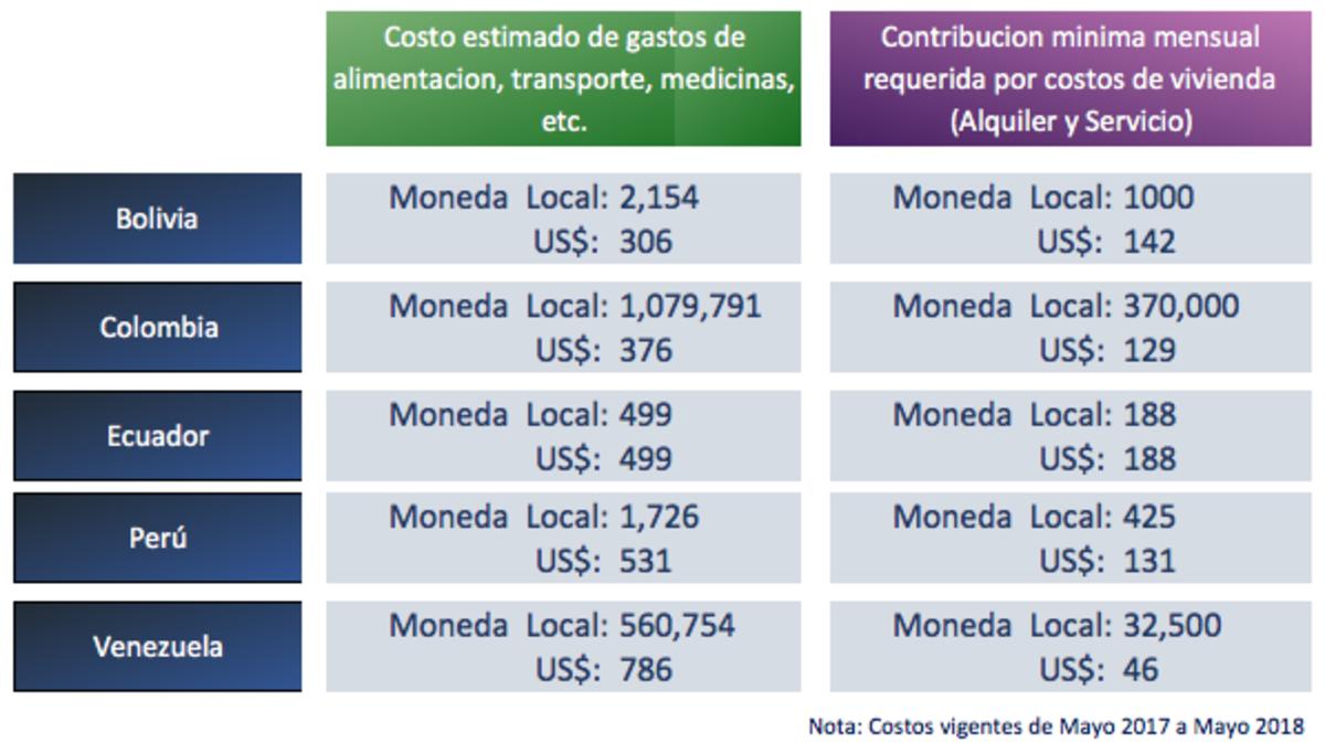 Costos mensuales de misioneros de servicio de tiempo completo
