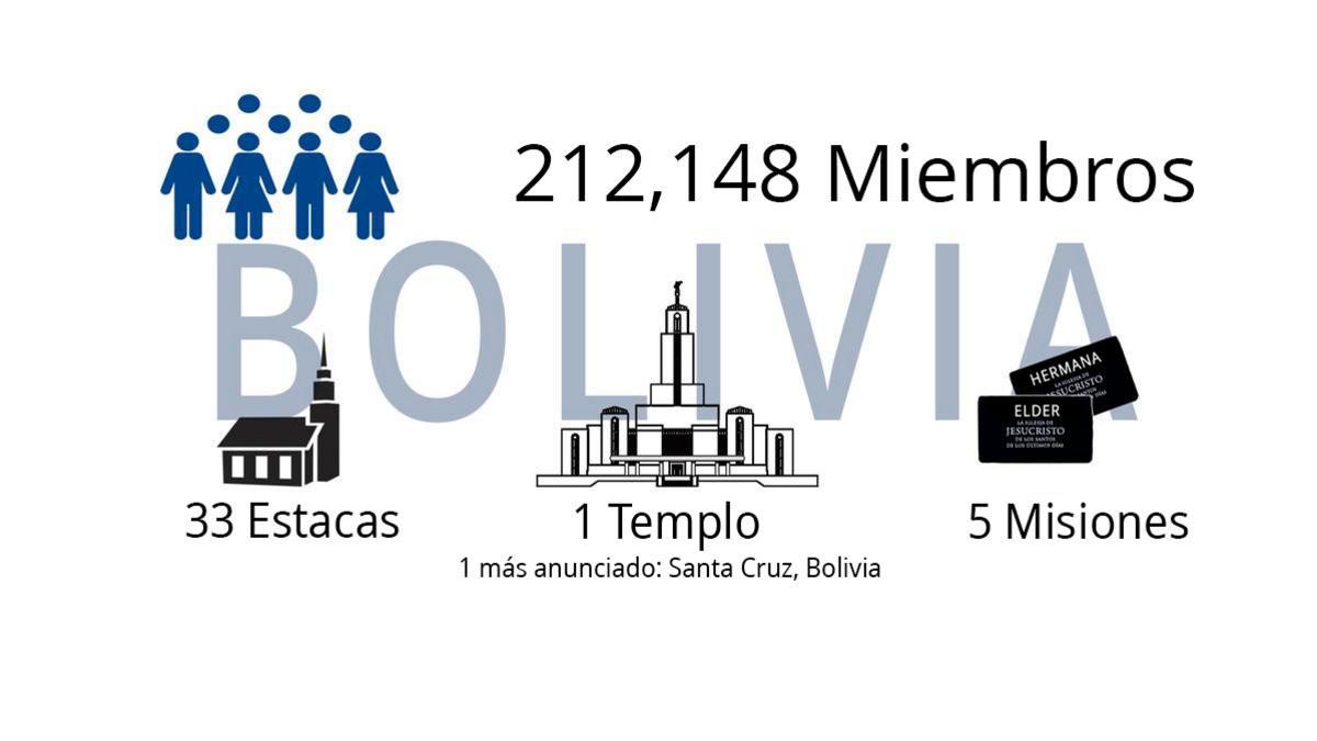 bolivia stats 4