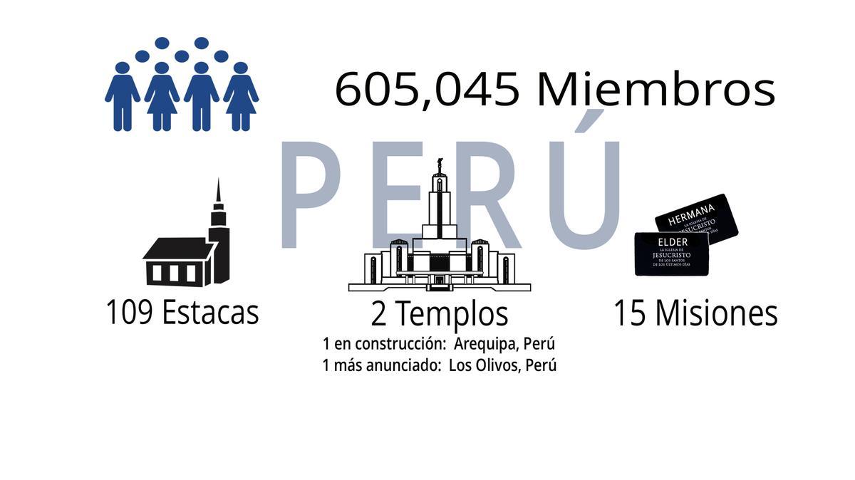 peru statistics