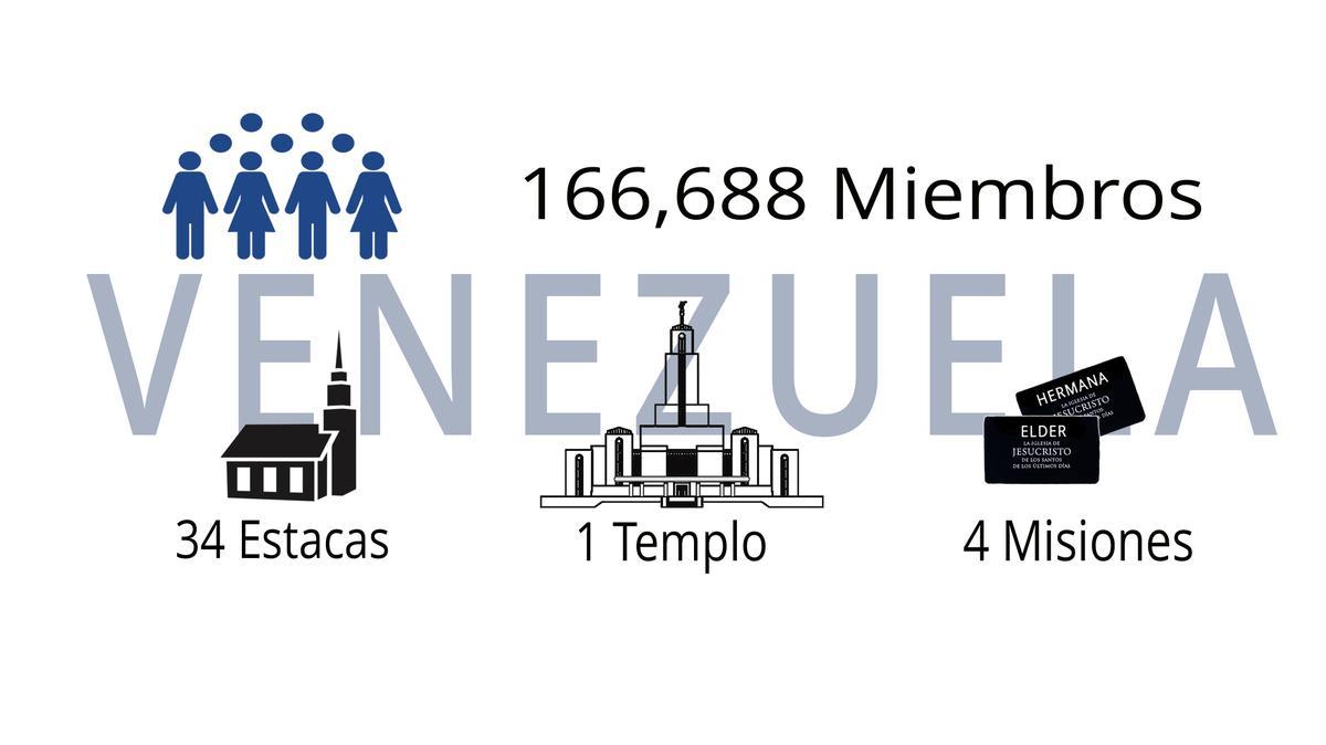 estadísticas de venezuela