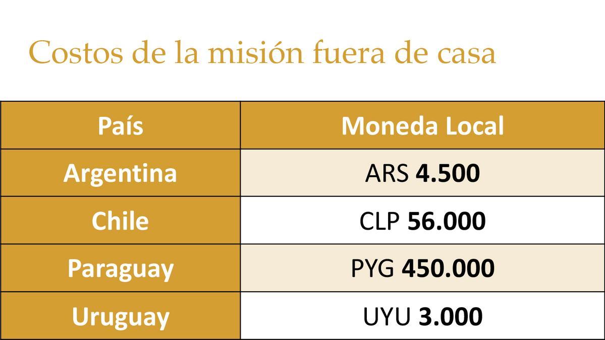 Misioneros Mayores Regulares - Costos