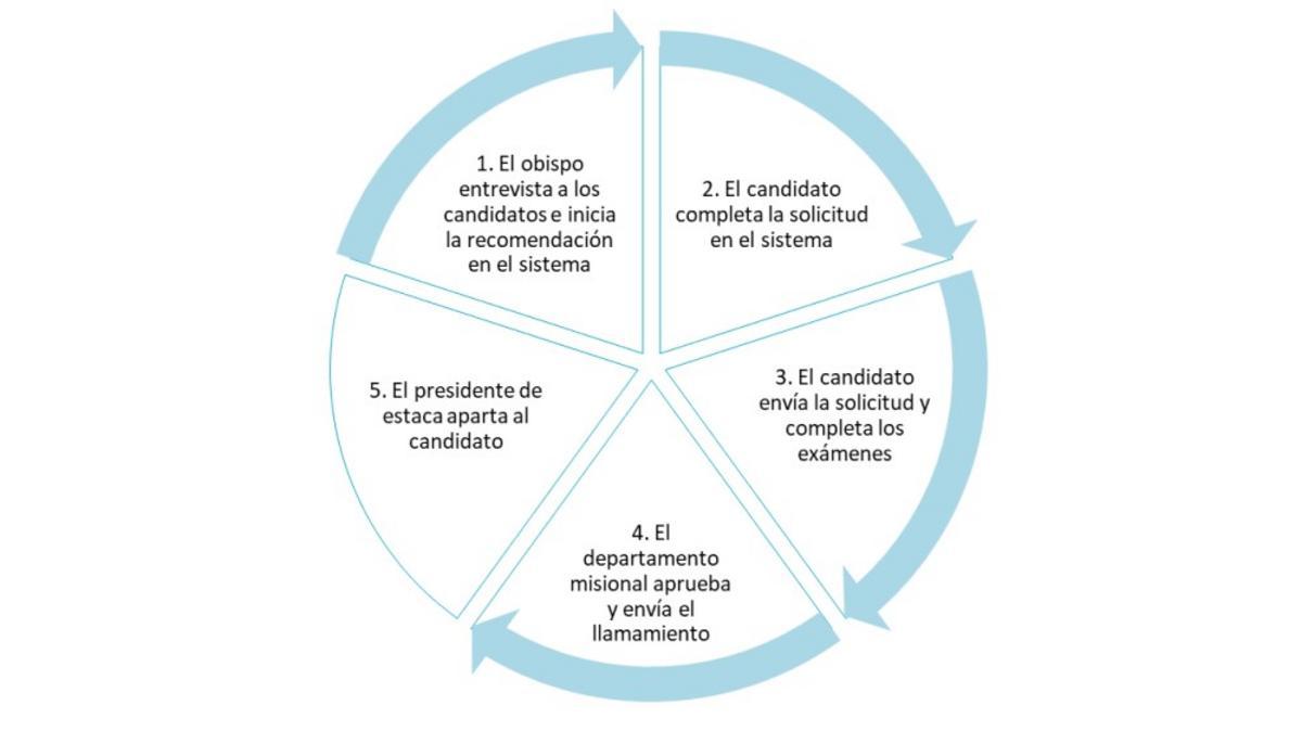 Proceso Postulación Misioneros Mayores Regulares