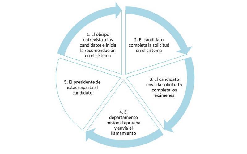 Misioneros Mayores Tiempo Completo - Proceso