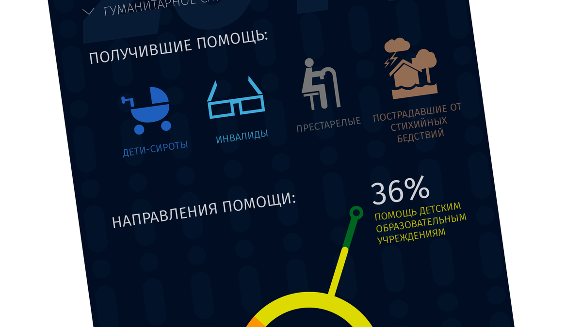 Помогать наименее защищенным (инфографика)