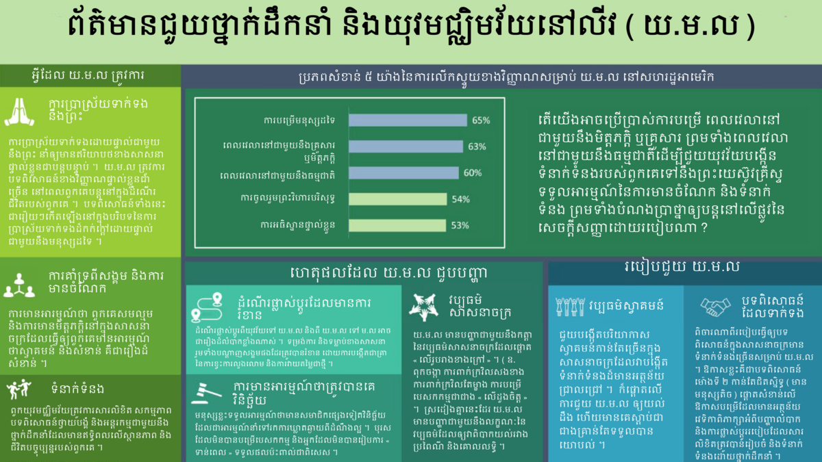 YSA infographic KHM