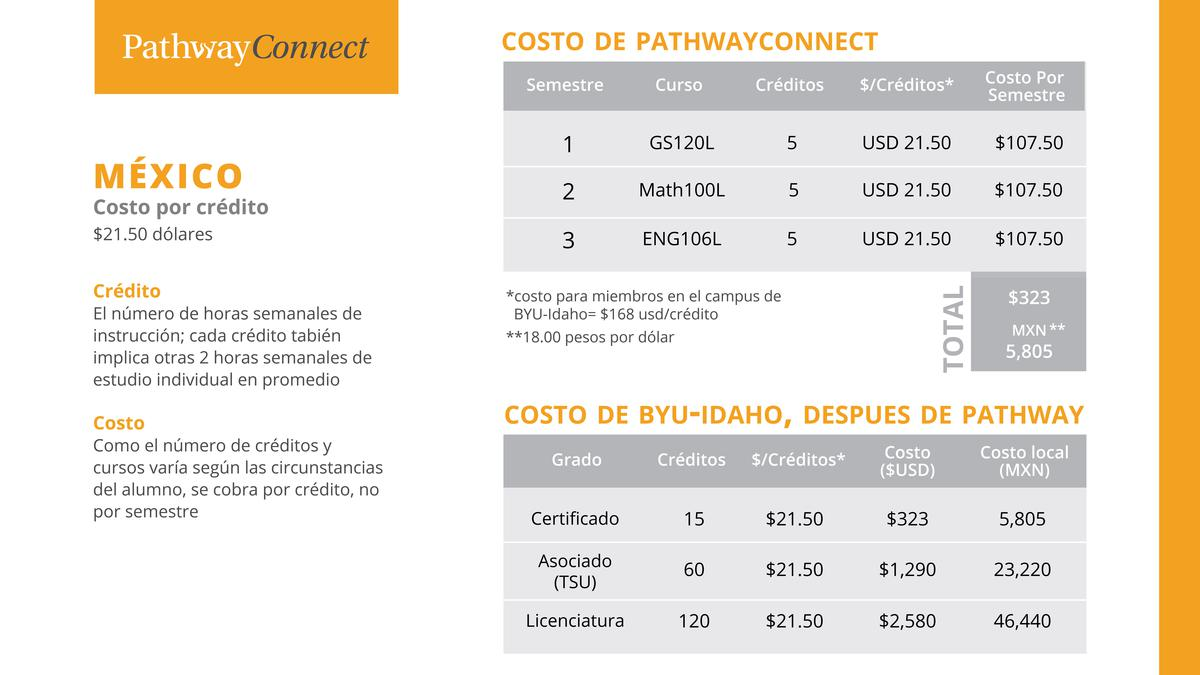 Costos de Pathway Connect