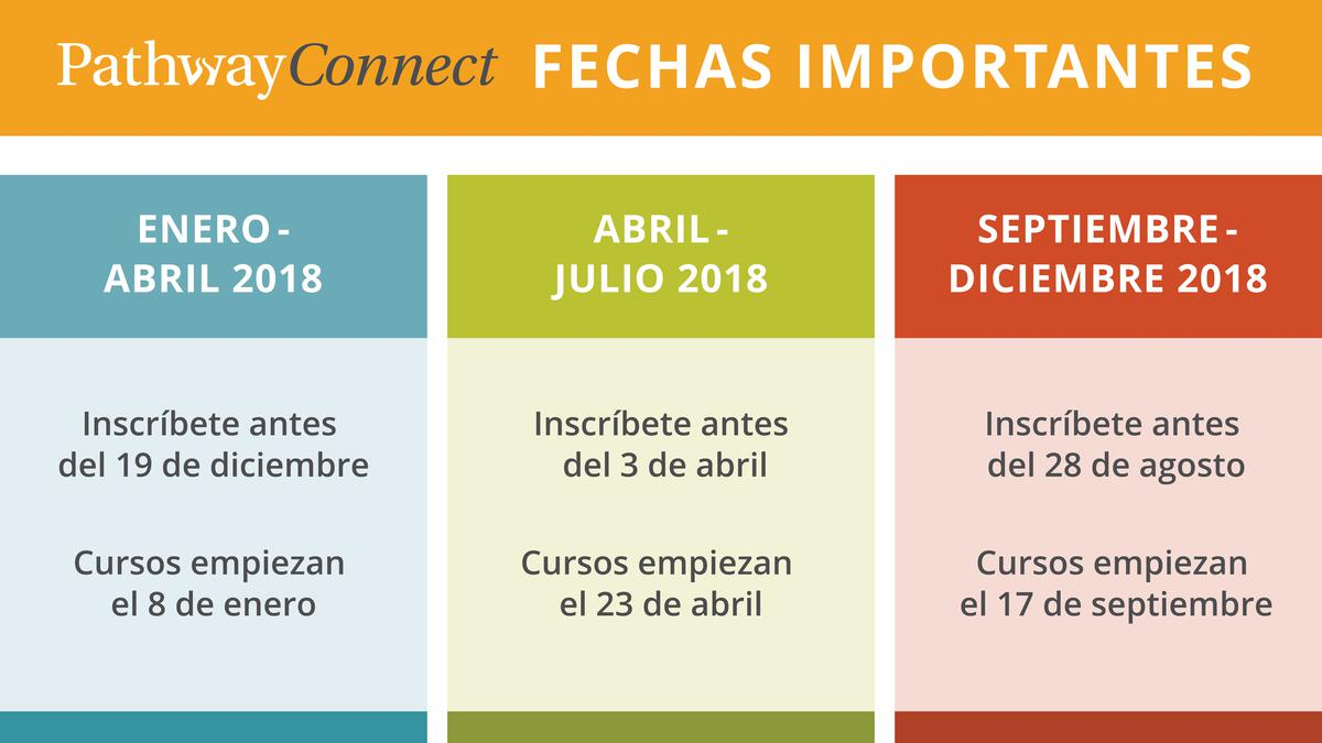 Fechas importantes de Pathway Connect