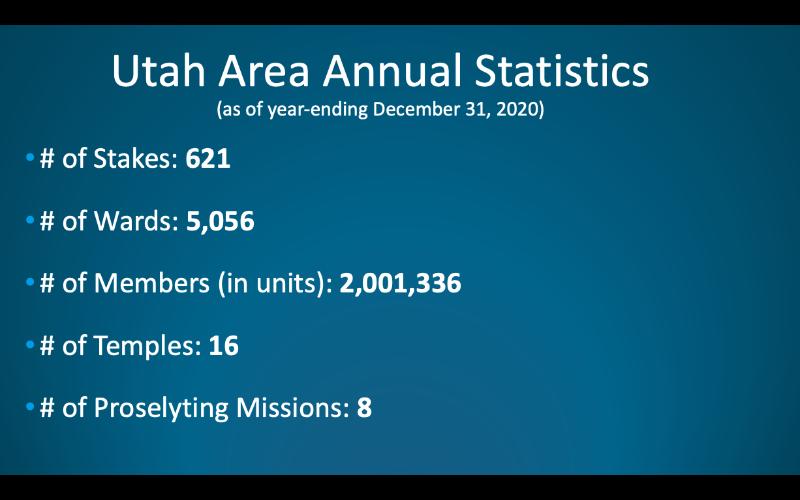 Utah Stats